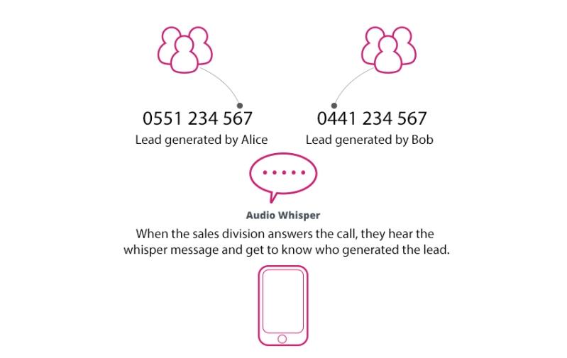 call_whisper_autoattend.com